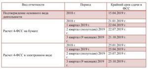 Сроки сдачи отчетности в 2019 году – таблица