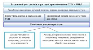 Раздельный учет УСН и ЕНВД