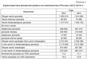 Сколько платят за сдачу крови в москве в 2019
