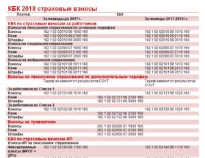 КБК на 2015 год по страховым взносам и НДФЛ. Основные изменения.
