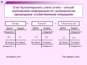 Счет 07 в бухгалтерском учете