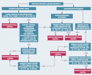 Контролируемые сделки 2017: критерии, таблица