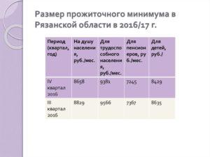 Какой прожиточный минимум в рязанской области на 2019 год