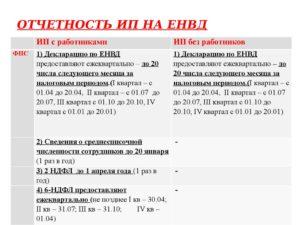 Бухучет ИП на ЕНВД в 2016 и 2017 году