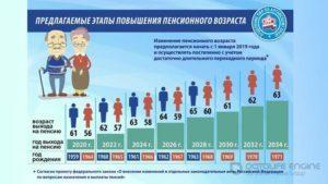 Увеличение пенсионного возраста в мчс до 25 лет законопроект