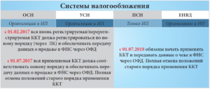 ККМ с 2017 года для ЕНВД