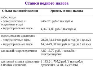 Водный налог: ставки
