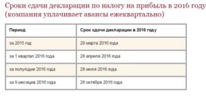 Налог на прибыль организаций: срок сдачи в 2017 году