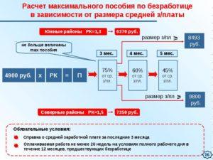 Как оформить пособие по безработице в москве