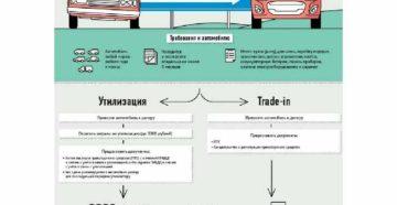Как утилизировать машину без документов