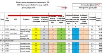 КТУ коэффициент трудового участия – расчет