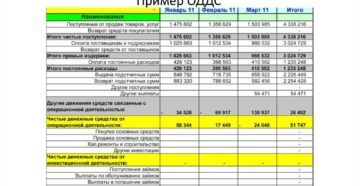 НДФЛ в отчете о движении денежных средств