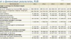 Коммерческие расходы в отчете о финансовых результатах