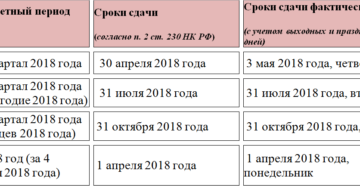 6-НДФЛ: сроки сдачи 2018