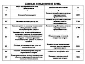 Базовая доходность по ЕНВД на 2018 год