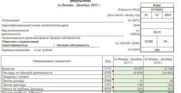 Строка 2400 отчета о финансовых результатах