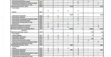 Как заполнить отчет об изменениях капитала